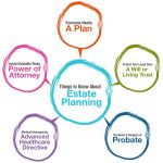 What Is Estate Planning? Six Good Reasons Everyone Should Have An Estate Plan In America